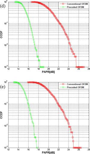 Performance assessment of precoded OFDM using discrete cosine-based