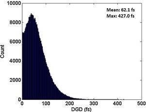 Polarization effects in KAT-7 telescope optical fibre
