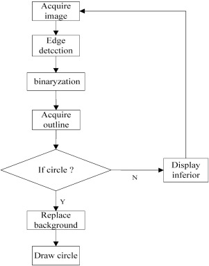 Tile quality detection system based on an object imaging