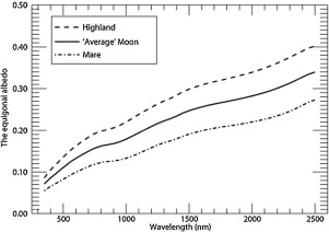 A novel hyperspectral lunar irradiance model based on ROLO and mean