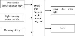 Design Of Intelligent Led Lighting Systems Based On Stc89c52