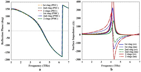 Wideband THz antenna using graphene based tunable circular reactive