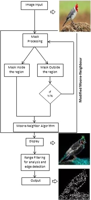 Robust edge detection based on Modified Moore-Neighbor - ScienceDirect