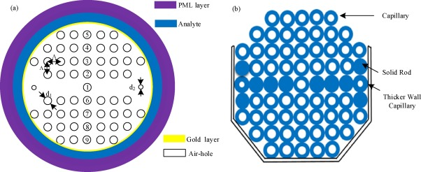 Dual core photonic crystal fiber based surface plasmon