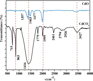 CdCO3 nanocrystalline thin film grown by chemical bath and its