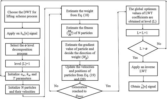 Strain resolution enhancement in Rayleigh-OTDR based DSS