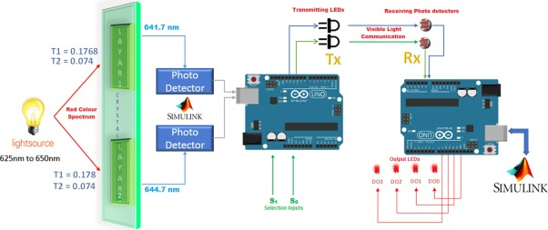 Design and implementation of opto-electro decoder using photonic