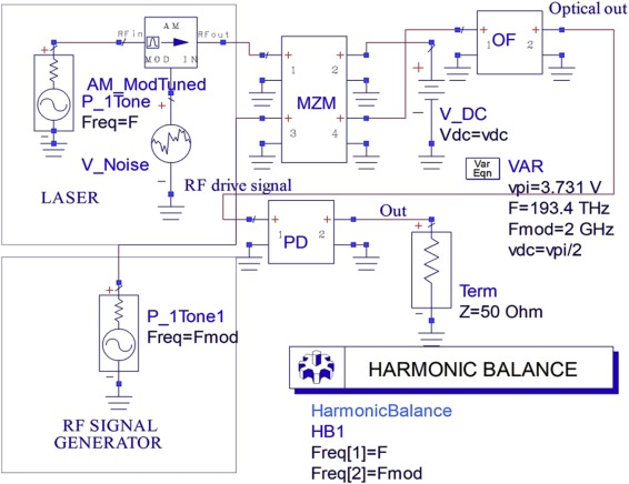 Design and analysis of photonic radio frequency multiband