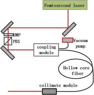 High energy femtosecond laser micromachining with hollow