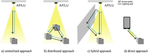 Exploiting novel concepts for visible light communications: from