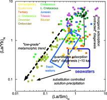 rubidium-strontium dating ligning