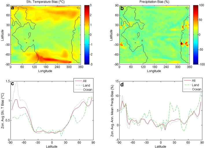 A model based evaluation of tropical climate in pangaea during the differences in analyzed fields between 1 the earliest normal period of sciox Choice Image