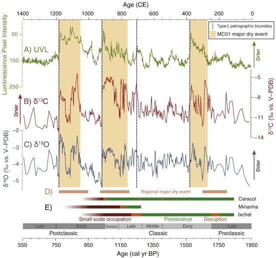 An extended and higher-resolution record of climate and land