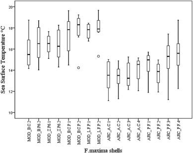 δ18O of Fissurella maxima as a proxy for reconstructing Early