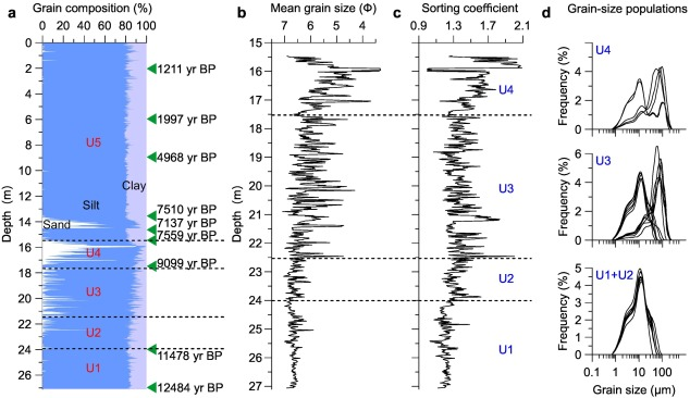 Sea-level oscillations in the East China Sea and their