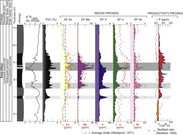 Precession Driven Monsoonal Activity Controlled The