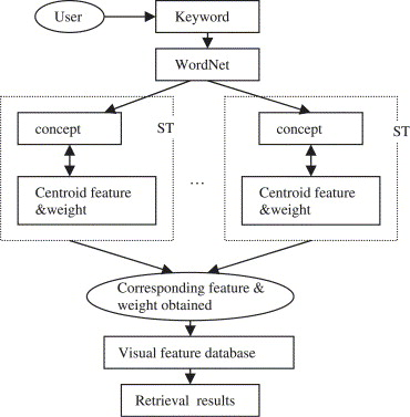 A Survey Of Content Based Image Retrieval With High Level Semantics Sciencedirect