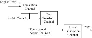 An image-based automatic Arabic translation system
