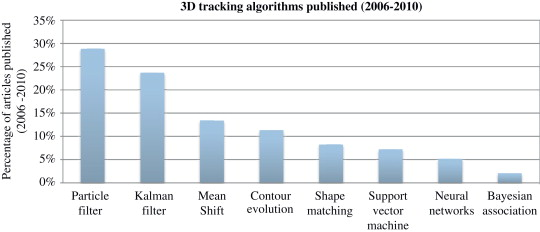 Comparison of stochastic filtering methods for 3D tracking