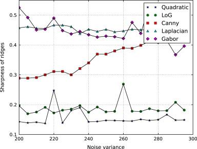 Unsharp masking using quadratic filter for the enhancement