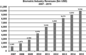 A review of biometric technology along with trends and