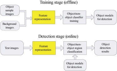 Feature representation for statistical-learning-based object