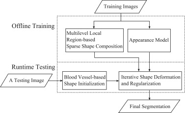 A hierarchical local region-based sparse shape composition