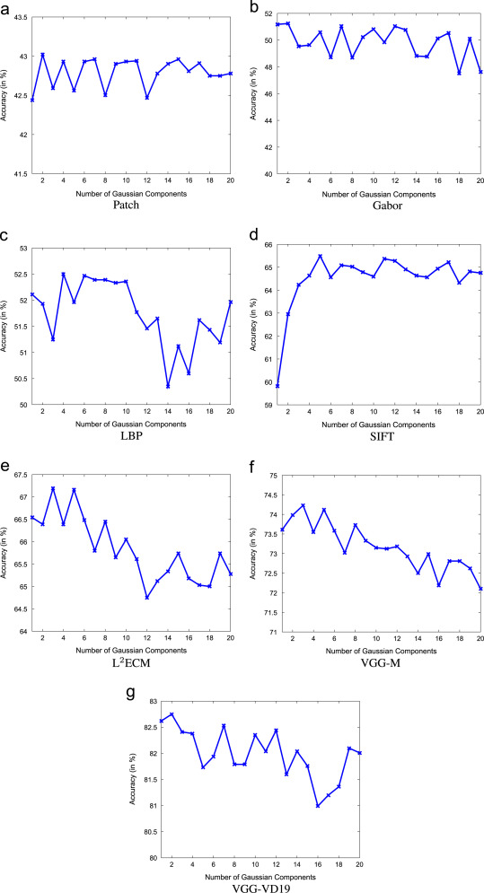 Evaluation of ground distances and features in EMD-based GMM