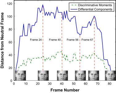 Something maximally discriminative facial logically Thanks