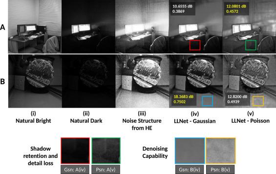 LLNet: A deep autoencoder approach to natural low-light
