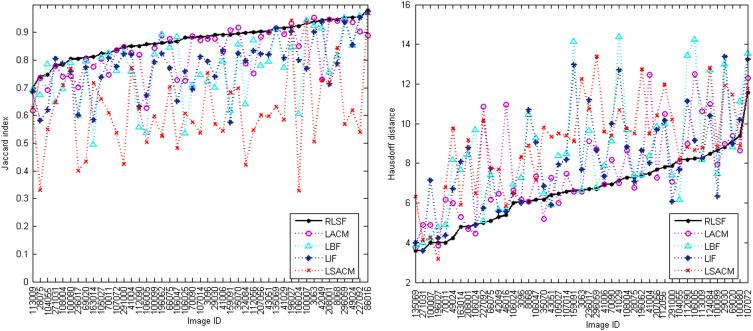 Robust noise region-based active contour model via local