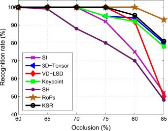 Keypoints-based surface representation for 3D modeling and 3D object