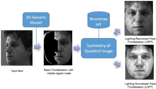 Fig. 1  sc 1 st  ScienceDirect.com & Lighting-aware face frontalization for unconstrained face ... azcodes.com