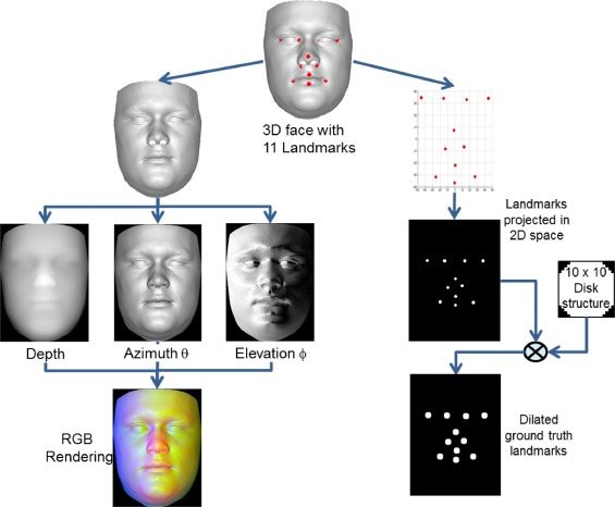 Deep, dense and accurate 3D face correspondence for