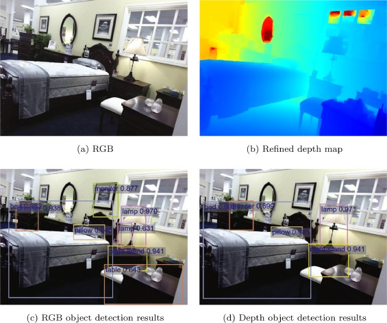 Multi-modal deep feature learning for RGB-D object detection