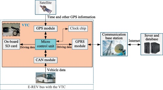A distribution density-based methodology for driving data