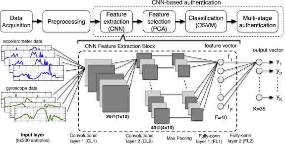 IDNet: Smartphone-based gait recognition with convolutional