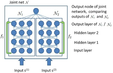 Learning by coincidence: Siamese networks and common