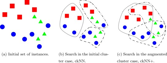 Clustering-based k-nearest neighbor classification for large