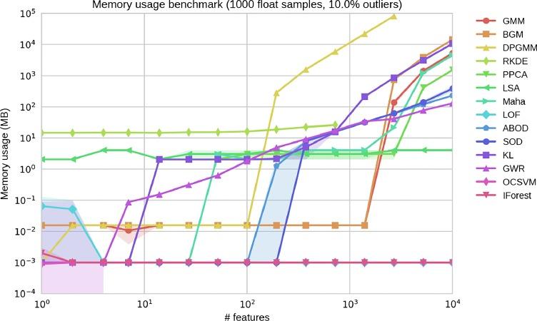 A comparative evaluation of outlier detection algorithms