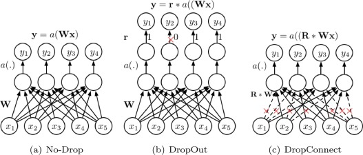 Recent advances in convolutional neural networks - ScienceDirect