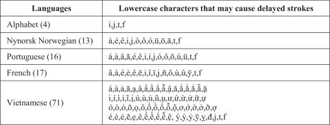 A Database Of Unconstrained Vietnamese Online Handwriting And Recognition Experiments By Recurrent Neural Networks Sciencedirect