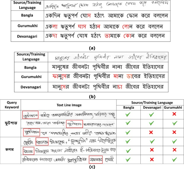 Cross-language framework for word recognition and spotting