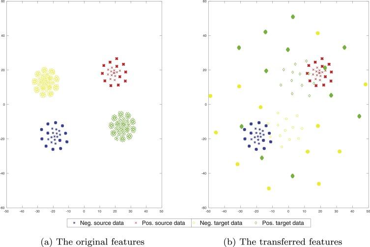Multi-label learning based deep transfer neural network for