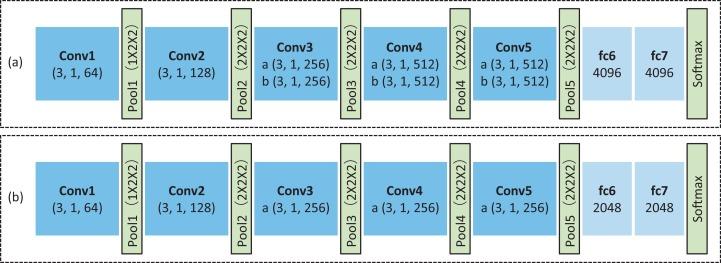 Asymmetric 3D Convolutional Neural Networks for action