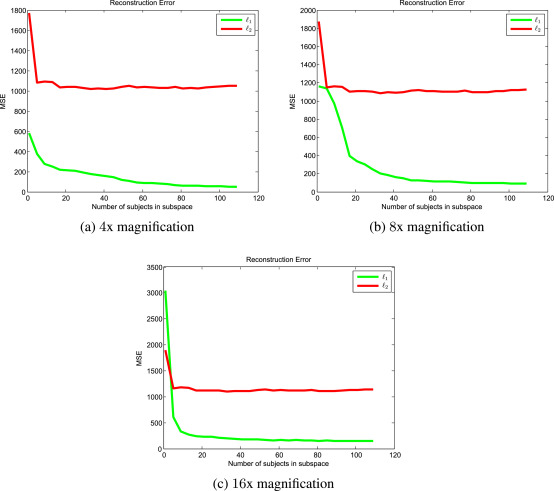 SSR2: Sparse signal recovery for single-image super