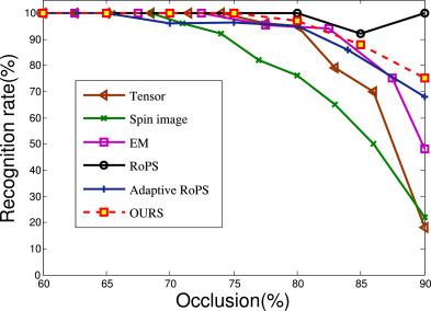 Efficient 3D object recognition via geometric information
