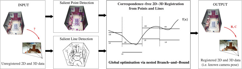 A family of globally optimal branch-and-bound algorithms for 2D–3D