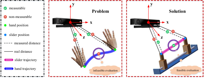 A survey on 3D hand pose estimation: Cameras, methods, and