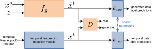 Using temporal information for recognizing actions from